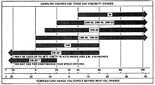 Engine Oil Chart For All Vehicles It Is Crucial To Choose The Right Engine Oil For Your Car Or