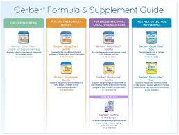 Gerber Food Chart Gerber Baby Food Stages Chart Mobile Discoveries