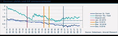 How The Ecbs Quantitative Easing Transformed The European