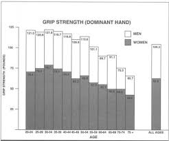 Grip Strength Chart Hand Grip Strength Norms For Adults Strength Hand Therapy