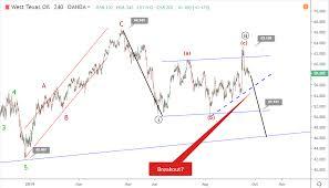 24 September Crude Oil Elliott Wave Analysis