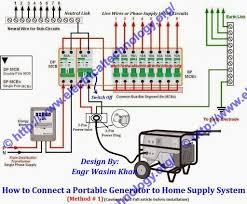 wiring a home generator illustration of wiring diagram \u2022 house backup generator wiring home generator wiring diagram 0 in wiring rh techreviewed org wiring a generac home generator wiring