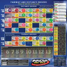 Innova Plastics Chart Innova Disc Golf Chart Innova Disc Golf Disc Golf Disc
