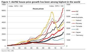 Australian House Prices Are Up An Astonishing 6556 In The
