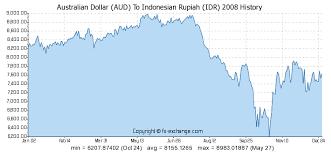 Dollar To Rupiah Chart Australian Dollar Aud To Indonesian Rupiah Idr History