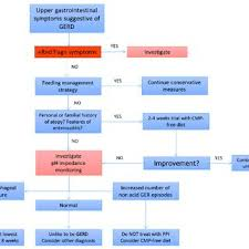 Flowchart Of The Clinical Management Of Gerd In Infants 11