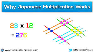 8x8 Multiplication Chart Japanese Multiplication The Real Reason Why It Works And
