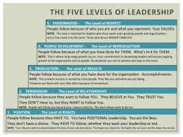 John Maxwell 5 Levels Of Leadership The 5 Levels Of Leadership Business Growth Blog