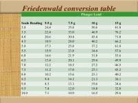Corneal Thickness And Iop Conversion Chart Glaucoma