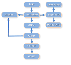 Defect Management Process Flow Chart What Is Defect Bug Life Cycle In Software Testing