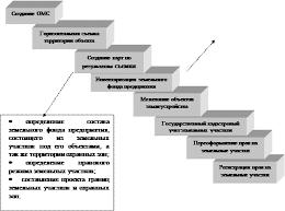 Реферат Основные организации выполняющие кадастровые работы 4 Общие характеристики выполнения кадастровых работ