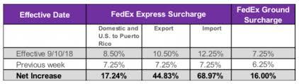 Fedex Announces Significant Rate Increases Shipware