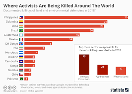 Chart Where Activists Are Being Killed Around The World