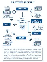 Us Trustee Program Chart Mortgage And Rent Deferred Sales Trust Introduction Jrw Investments