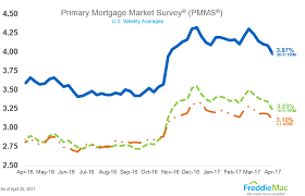 Mortgage Rates This Week Chart Mortgage Rates Us Interest Rates
