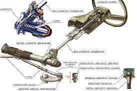 Рулевой механизм реечного типа Готовые технические дипломные  К преимуществам реечного рулевого механизма относится малая масса компактность невысокая цена минимальное количество тяг и шарниров