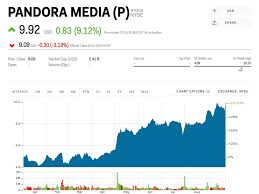 Sirius Stock Quote New Sirius XM Agrees To Pay 4848 Billion In Stock For Pandora To Create