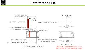 Hole And Shaft Tolerance Chart Shaft Hole Tolerances For Clearance Interference Fits