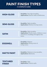 complete guide to choose paint sheen