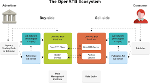 What Is Real Time Bidding Rtb Everything About Rtb Dsp