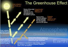 global warming boundless physics