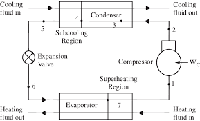 410a Superheat And Subcooling Chart Subcooled And Superheated Refrigeration Cycle Download
