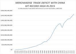 Us China Deficit Chart Logistics Value Networks