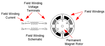 lab 2b dynamic stepper motor control reference digilentinc bipolar 4 wire stepper motor diagram