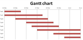 How To Create Gantt Chart In Excel 2016 How To Create A Gantt Chart In Excel Advanced Excel Tips