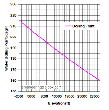 Temperature Vs Altitude Chart Boiling Point Of Water And Altitude