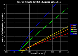 Injector Flow Rate Linearization Table Evolutionm