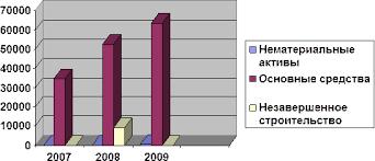 Реферат Исследованные финансовой деятельности ЗАО Курский завод  Рисунок 4 Анализ динамики внеоборотных активов