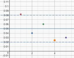 Control Charts Definition Types Examples Study Com