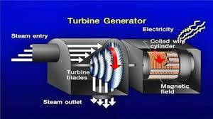 How is electric current produced in a power plant that uses steam