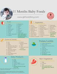 1 Year Baby Food Chart In Kannada 11 Months Baby Food Chart 11 Months Baby Food Options