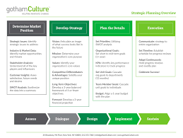Strategic Planning Process Chart Strategic People Planning Gothamculture