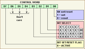 overview of the functions bit definitions of the 8255 control register to modify single bits of port c