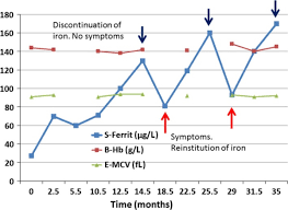 Iron Deficiency Anemia Chart We Run On Iron Iron Deficiency And Anemia In Runners