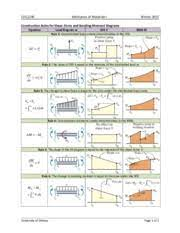 The graphical representation of the shear force is known as sfd (shear force diagram). 2 Sfd And Bmd Cvg2140 Mechanics Of Materials I Winter 2015 Construction Rules For Shear Force And Bending Moment Diagrams Equation Load Diagram W Sfd Course Hero