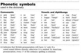 International phonetic alphabet (ipa) symbols used. 10 Phonetic Transcription Ideas Phonetics Phonology Speech And Language