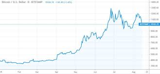 Bitcoin Is Plunging Its Still Clobbering The Stock Market
