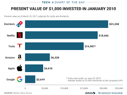 Dominos Chart Dominos Pizza Has Outgrown Most Major Tech Stocks Chart