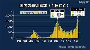 コロナ いつまで 日本