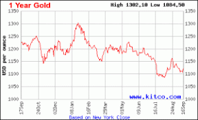Gold Price Forecast Sees Rise Before 2016 Check Out The Charts