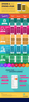 iphone 6 template cheat sheet infographic click labs