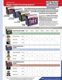Advanced Nutrients Sensi Grow Feeding Chart Write An