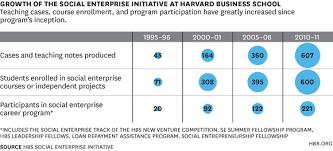 The Rise Of Social Entrepreneurship In B Schools In Three Charts