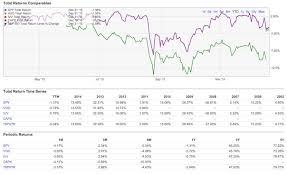 Idx Stock Chart Vitsx Performance Returns Vanguard Total Stock Market Idx I