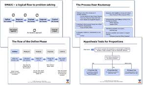 Dmaic Structure Slides Opex Resources