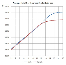 Average Height Chart For Girls Average Height Of Japanese Students In Tokyo How Much Is